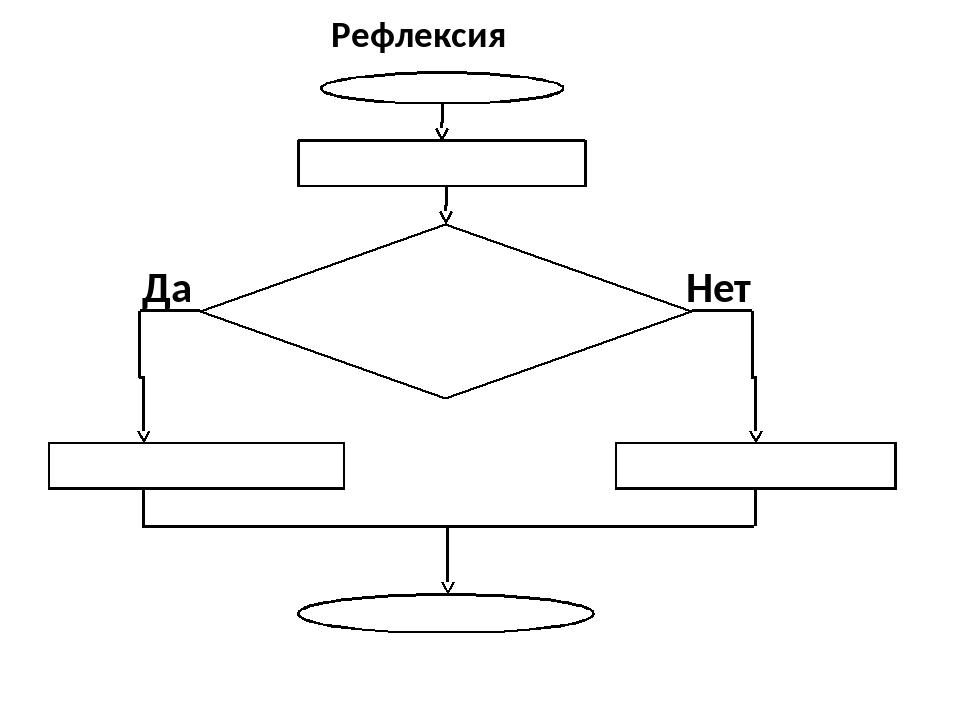 Рефлексия Начало Завершаем наш урок Я научился составлять линейные алгоритмы...