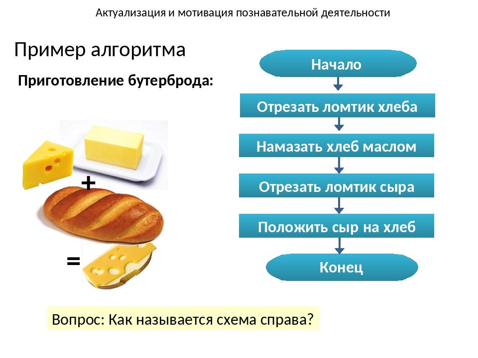 Пример алгоритма Приготовление бутерброда: + = Актуализация и мотивация позна...