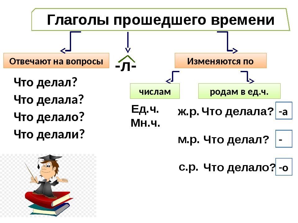 Глаголы прошедшего времени Отвечают на вопросы Изменяются по Что делал? Что д...