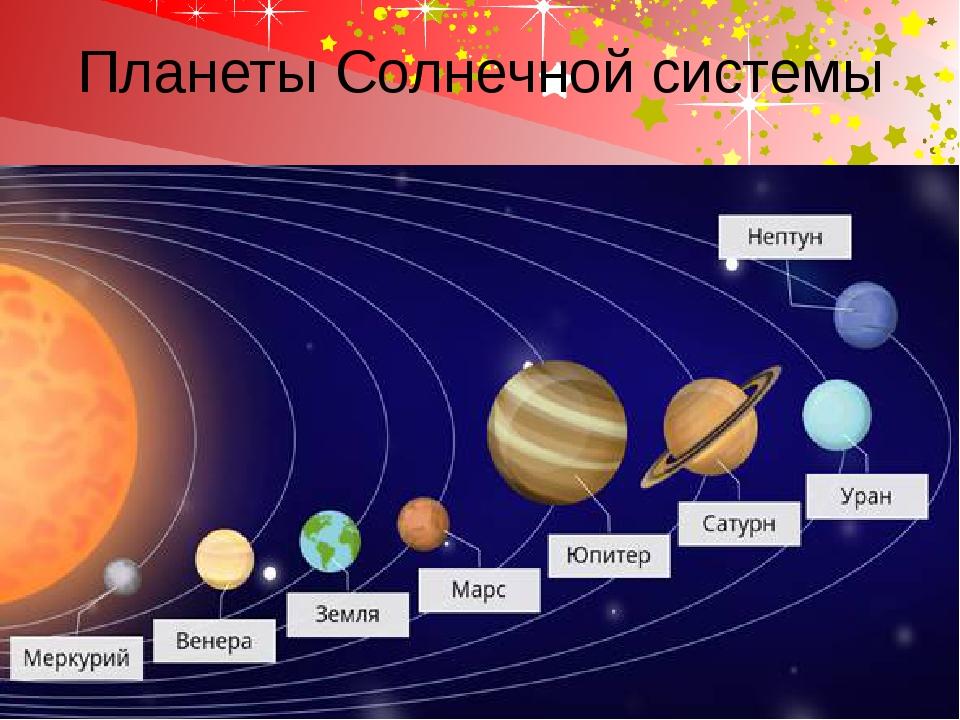 Схема солнечной системы картинки с названиями