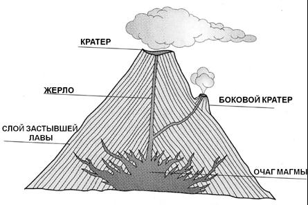 подобная модель вулкан и его строение картинки минимальные сроки