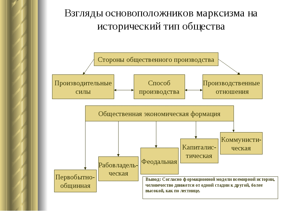 Взгляды основоположников марксизма на исторический тип общества Стороны общес...
