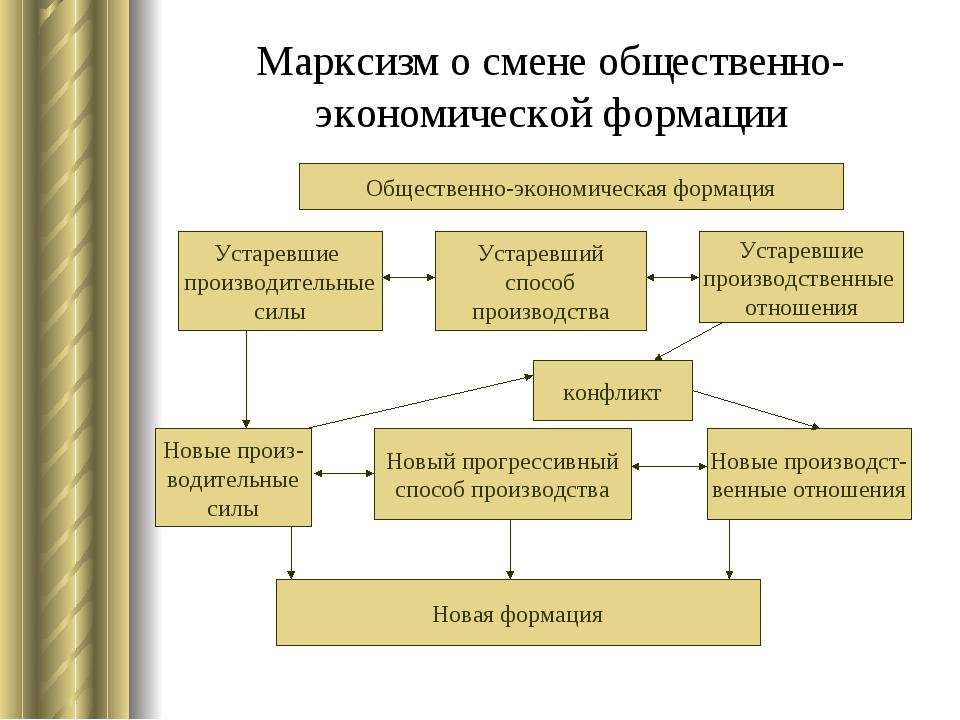 Марксизм о смене общественно-экономической формации Общественно-экономическая...