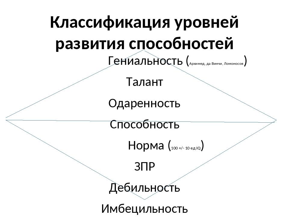 Классификация уровней развития способностей Гениальность (Архимед, да Винчи,...