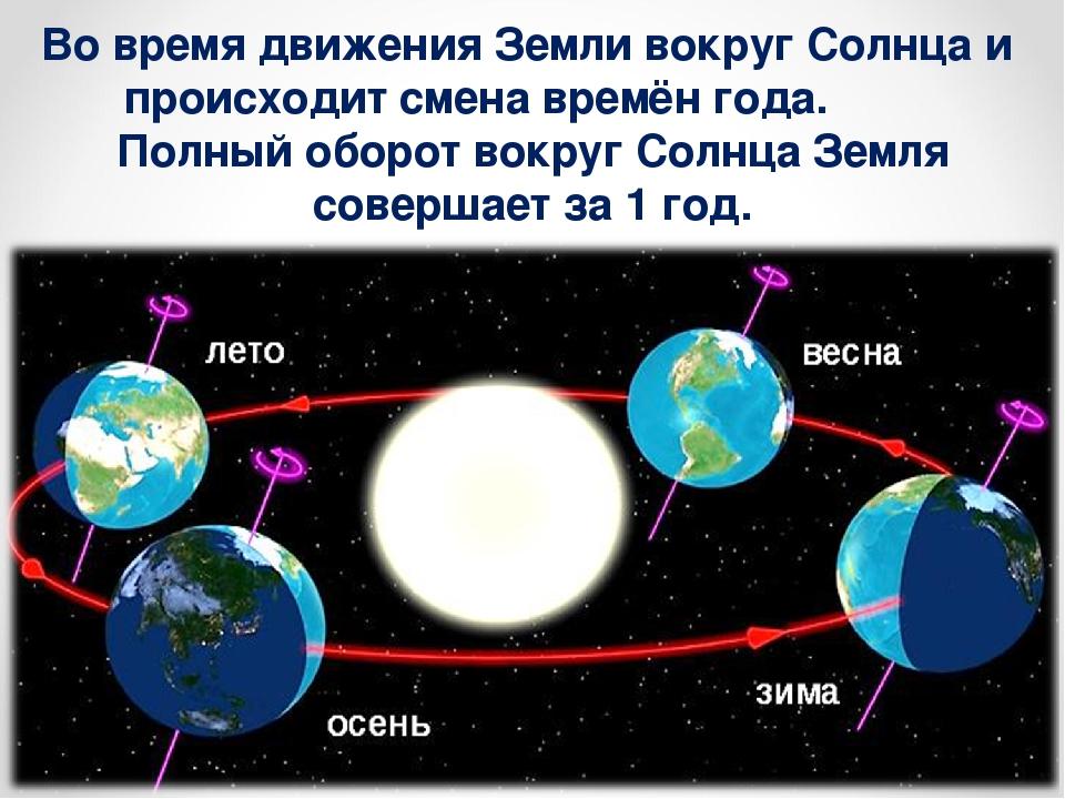 Движение земли картинки