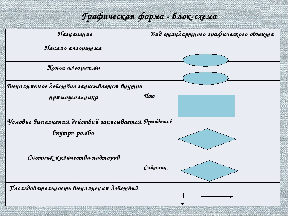 Графическая форма - блок-схема Назначение Вид стандартного графического объек...
