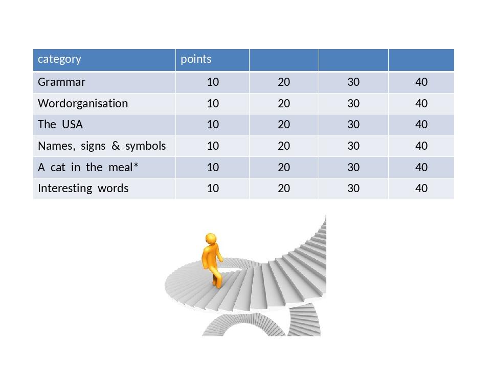 category points Grammar 10 20 30 40 Wordorganisation 10 20 30 40 The USA 10 2...