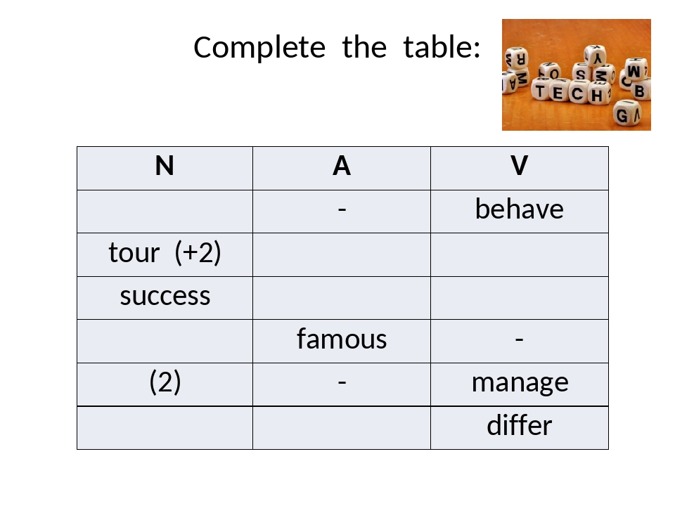 Complete the table: N A V - behave tour (+2) success famous - (2) - manage di...
