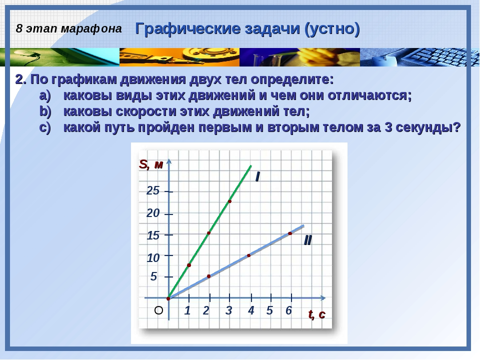 1 2 3 20 15 10 5 4 5 6 25 t, с S, м О I II 2. По графикам движения двух тел о...
