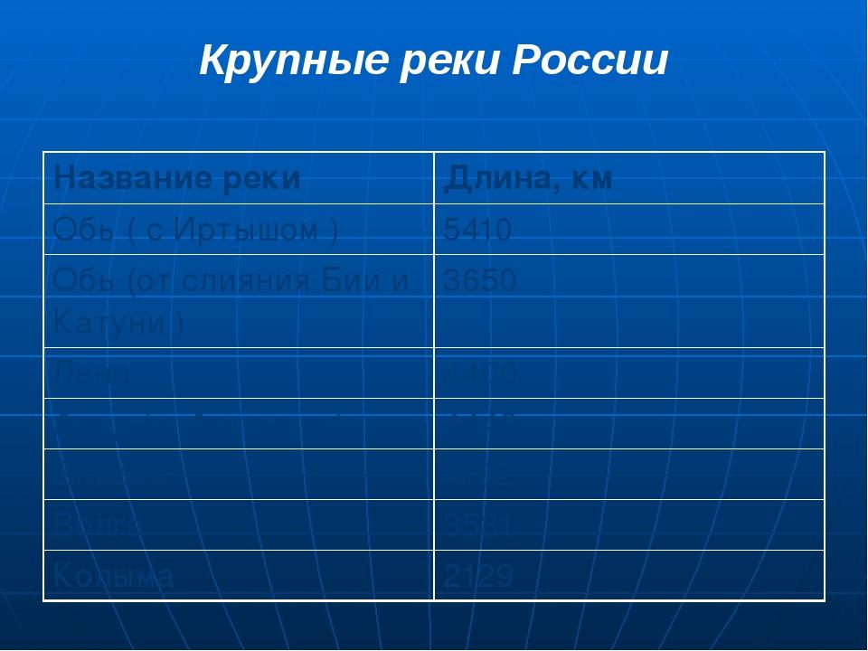 Крупные реки России Название реки Длина, км Обь ( с Иртышом ) 5410 Обь (от сл...