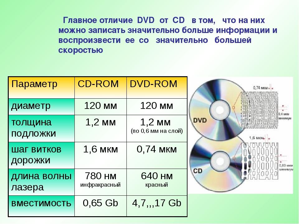 * Главное отличие DVD от CD в том, что на них можно записать значительно боль...