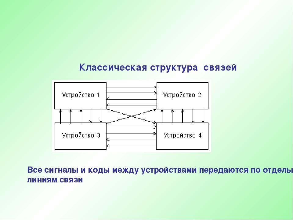 Классическая структура связей Все сигналы и коды между устройствами передаютс...