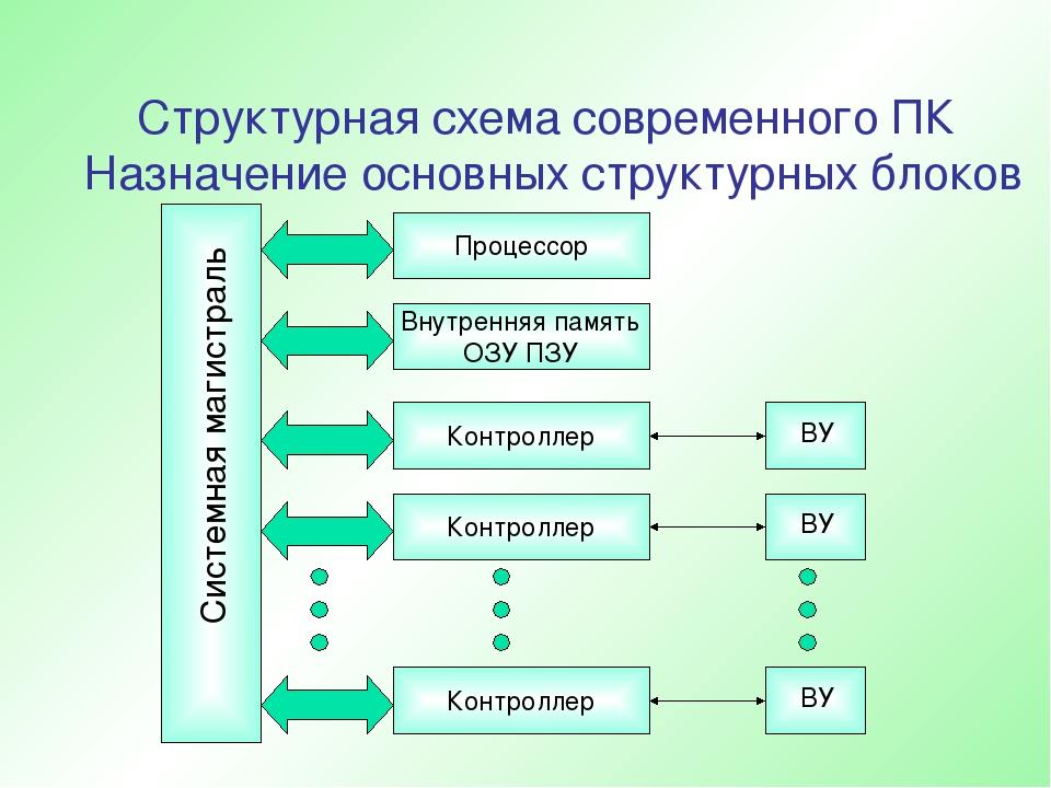 Структурная схема современного ПК Назначение основных структурных блоков Сист...