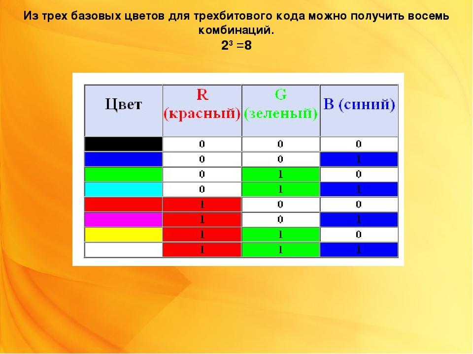 Из трех базовых цветов для трехбитового кода можно получить восемь комбинаций...