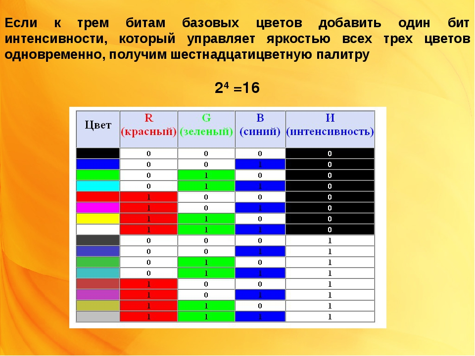 Если к трем битам базовых цветов добавить один бит интенсивности, который упр...