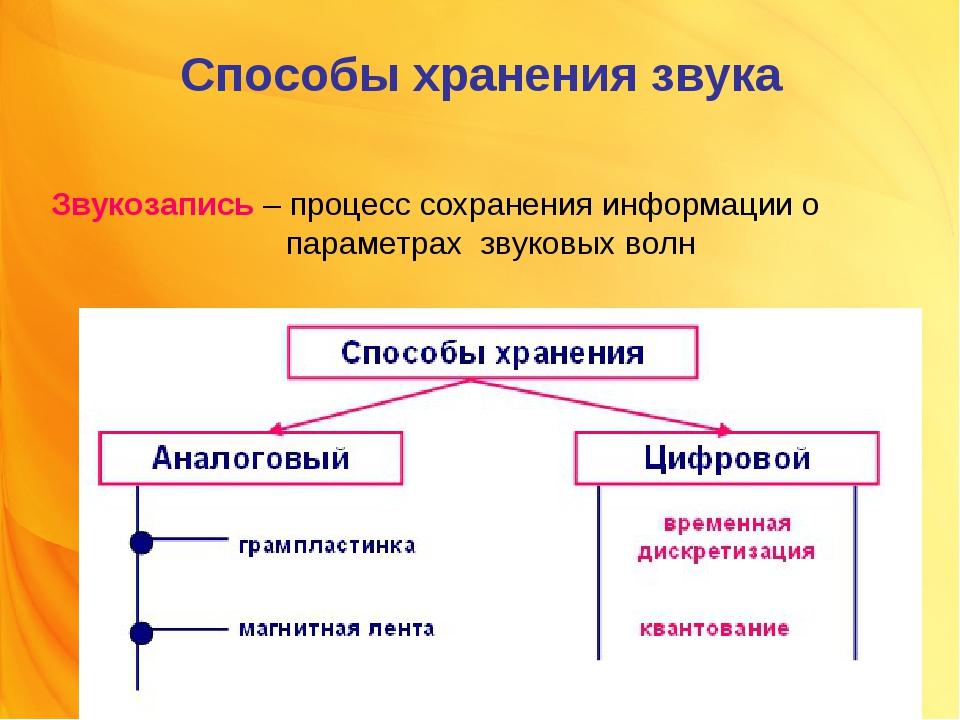 Способы хранения звука Звукозапись – процесс сохранения информации о параметр...