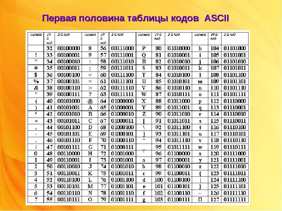 Первая половина таблицы кодов ASCII