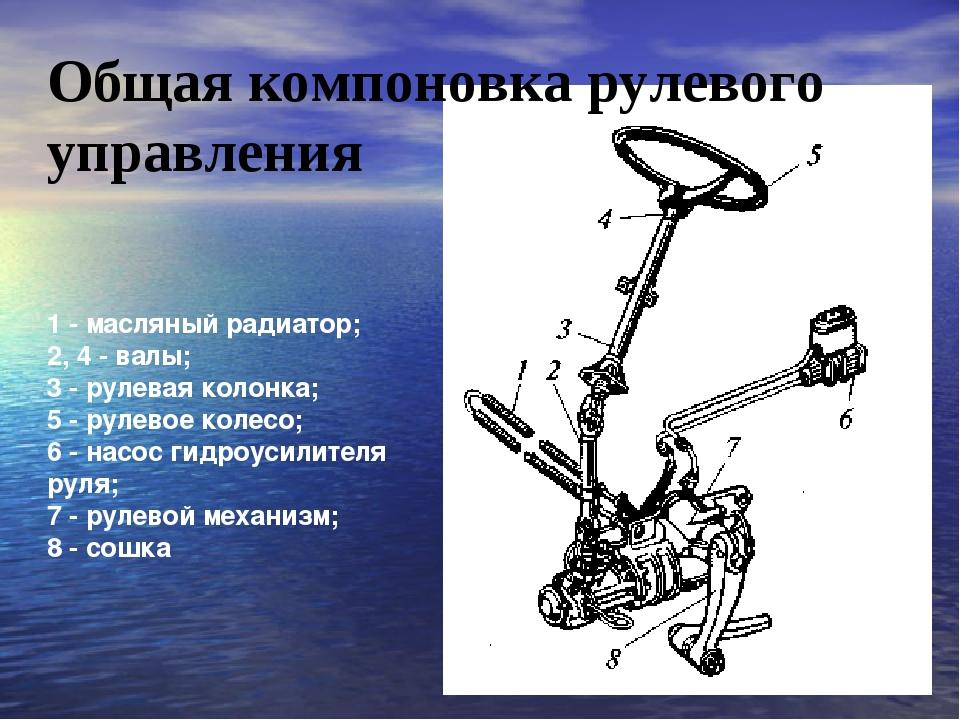 Общая компоновка рулевого управления 1 - масляный радиатор; 2, 4 - валы; 3 -...