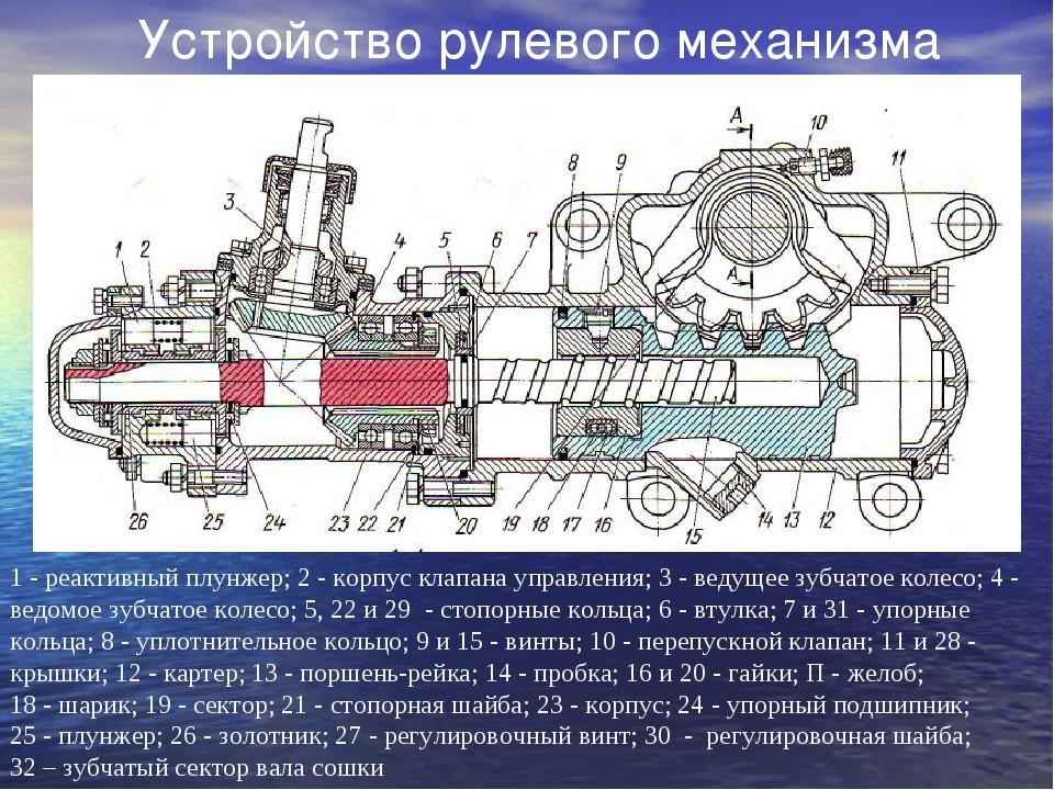 Устройство рулевого механизма 1 - реактивный плунжер; 2 - корпус клапана упра...