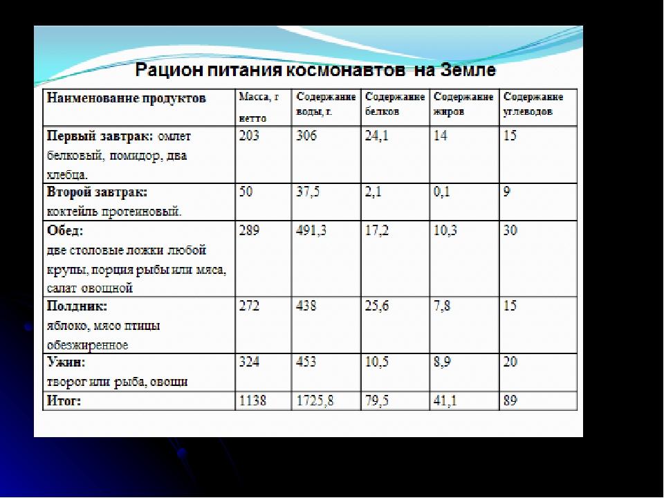 Диета Космонавтов Рецепт. Диета космонавтов: меню на 20 дней