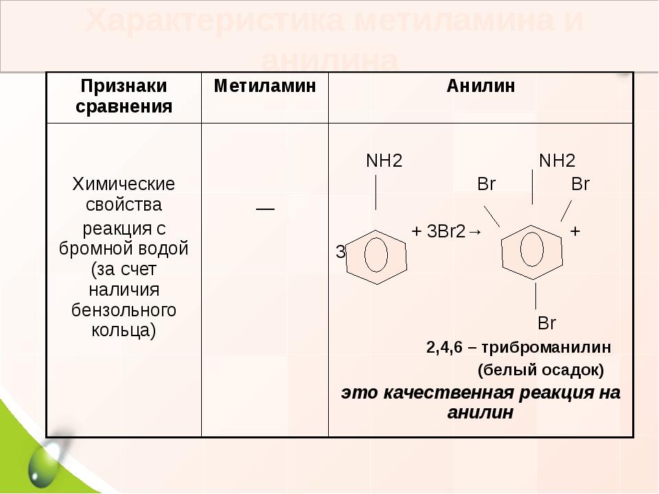 Характеристика метиламина и анилина Признаки сравнения Метиламин Анилин Хими...