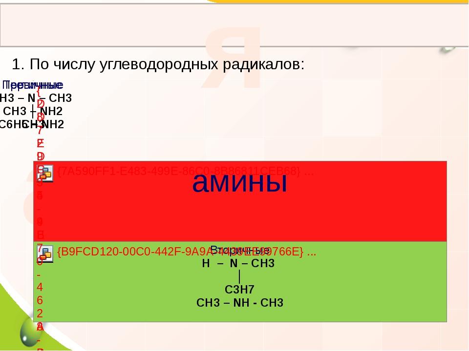 Классификация аминов 1. По числу углеводородных радикалов: