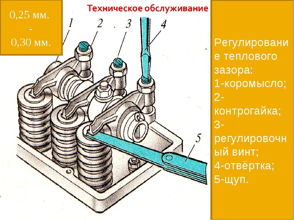 Регулирование теплового зазора: 1-коромысло; 2-контрогайка; 3-регулировочный...