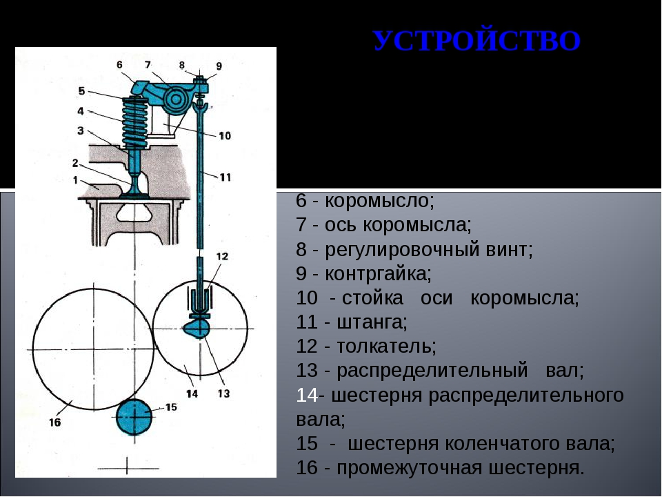 УСТРОЙСТВО 1 - головка цилиндра; 2 - клапан; 3 - направляющая втулка; 4 - пру...