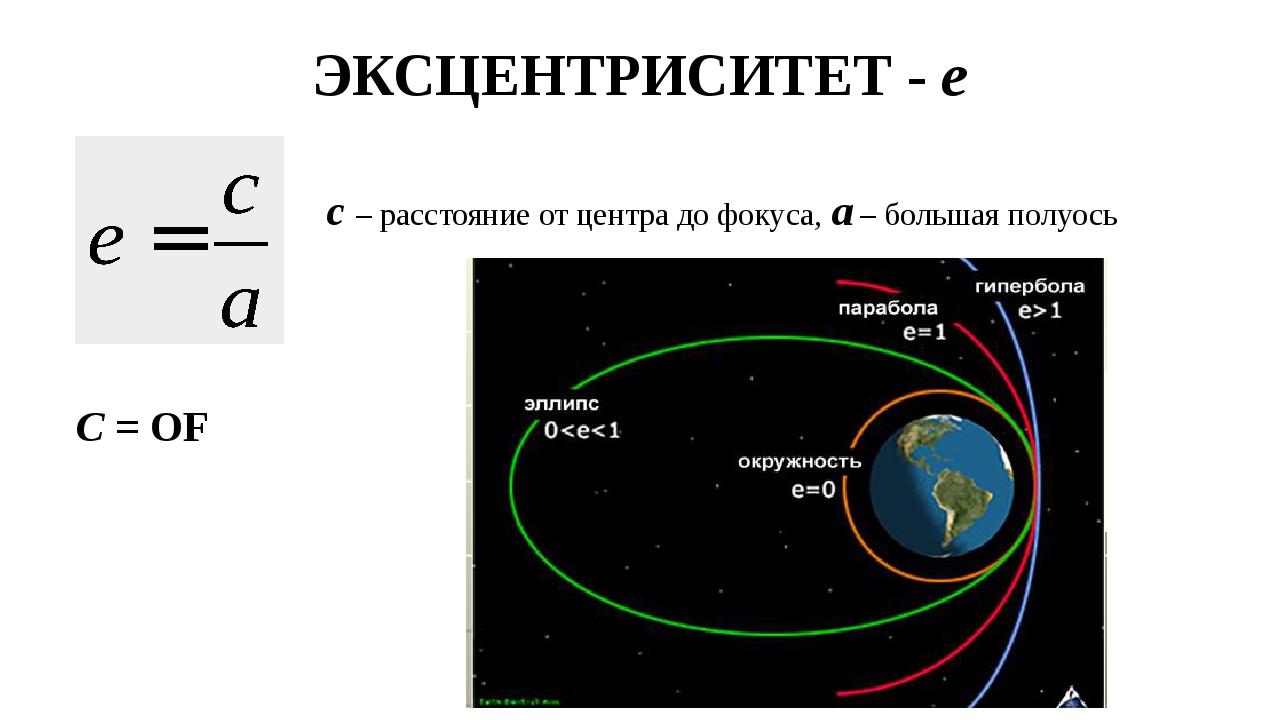 ЭКСЦЕНТРИСИТЕТ - е с – расстояние от центра до фокуса, а – большая полуось С...