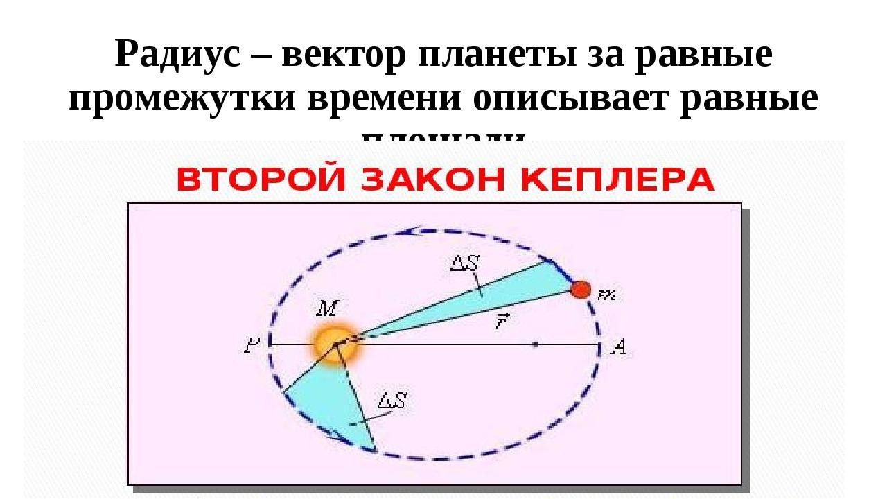 Радиус – вектор планеты за равные промежутки времени описывает равные площади