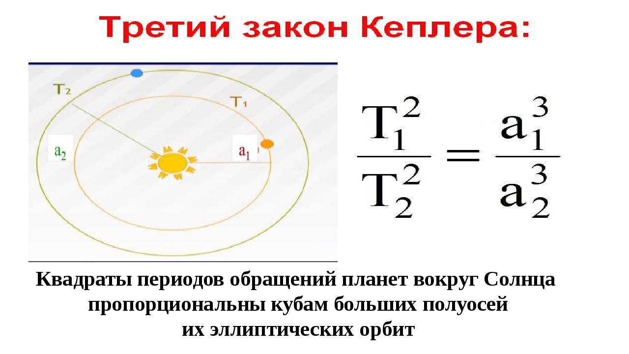 Квадраты периодов обращений планет вокруг Солнца пропорциональны кубам больш...