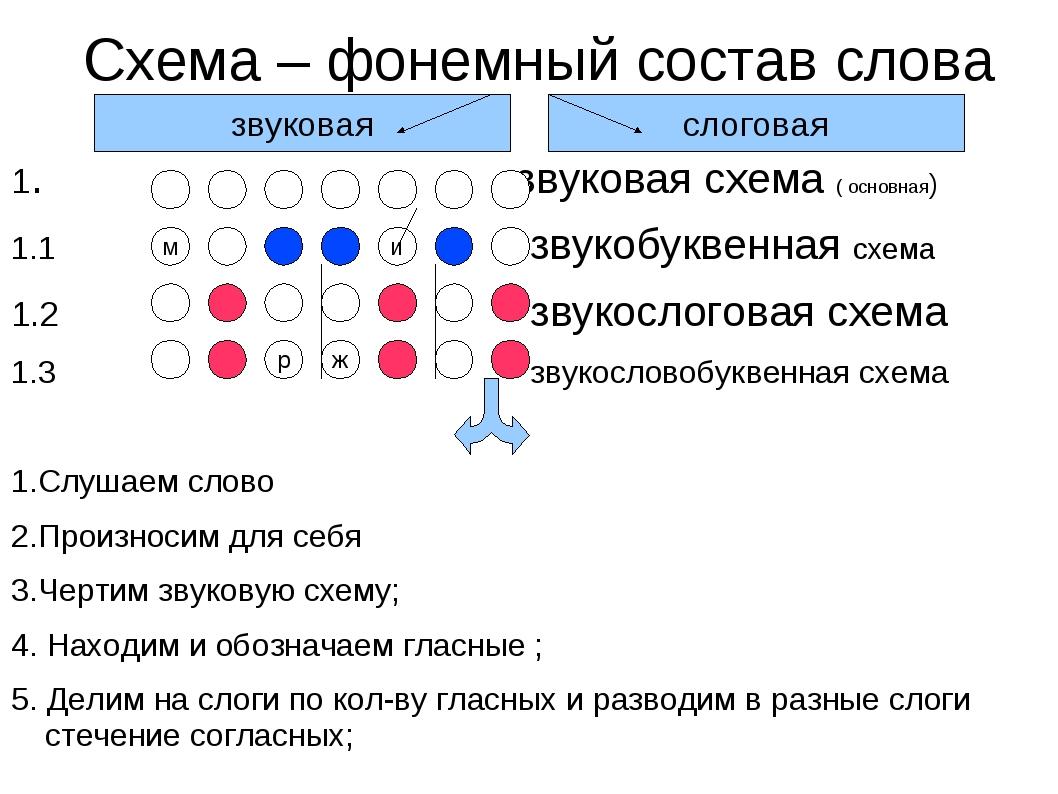 Совершенствование и автоматизация орфографического навыка письма у.