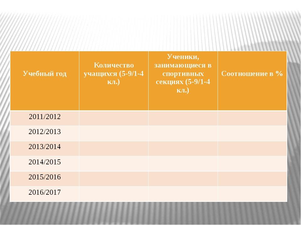 Учебный год Количество учащихся (5-9/1-4кл.) Ученики, занимающиеся в спортив...