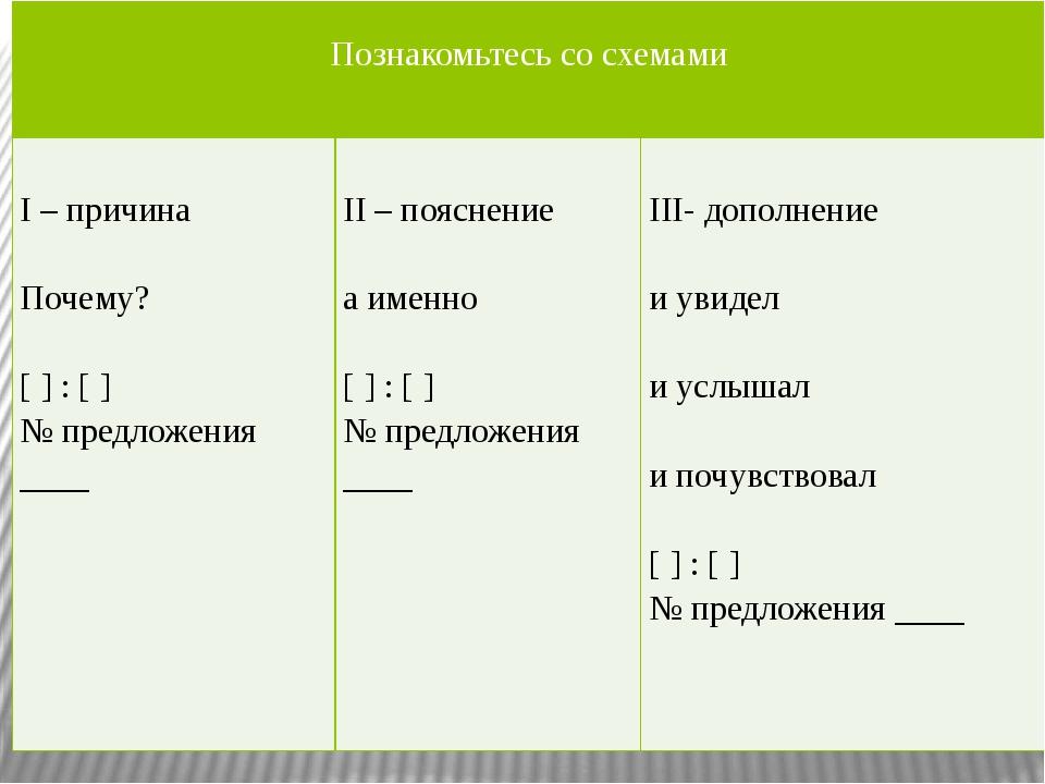 Познакомьтесь сосхемами I – причина Почему? [ ] : [ ] № предложения ____ II...