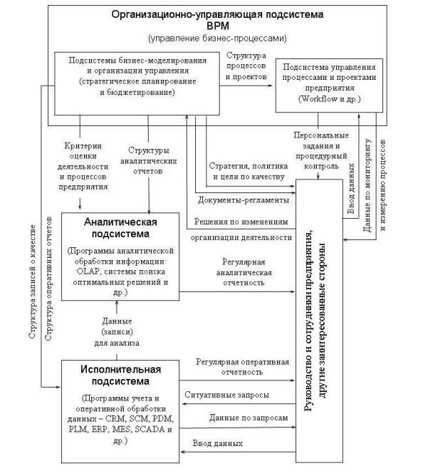 Курсовая работа модели организационных структур работа моделью усть каменогорск