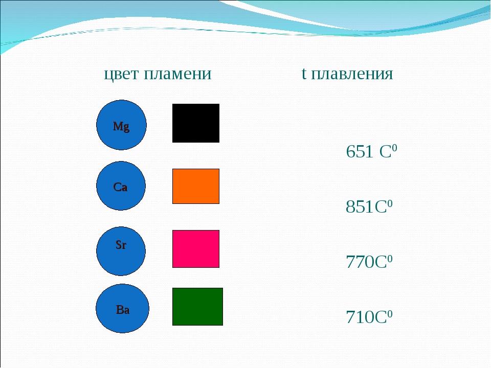 цвет пламени t плавления 651 С0 851С0 770С0 710С0 Mg Ca Sr Ba
