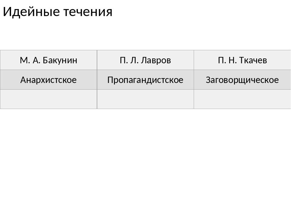 Идейные течения М. А. Бакунин П. Л. Лавров П. Н. Ткачев Анархистское Пропаган...