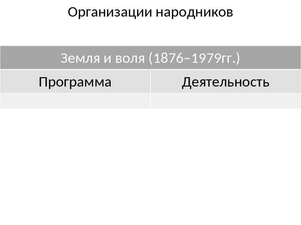 Организации народников Земля и воля(1876–1979гг.) Программа Деятельность