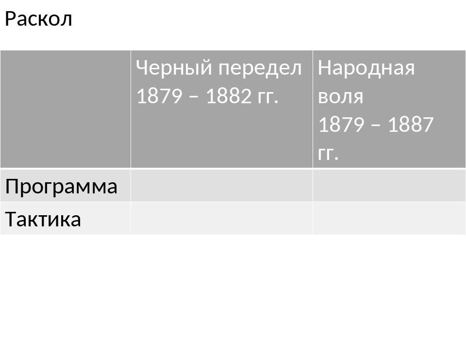 Раскол Черный передел 1879 – 1882 гг. Народная воля 1879 – 1887 гг. Программа...