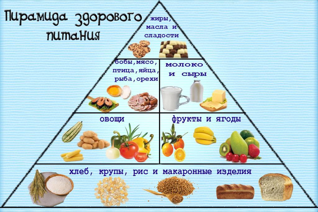 Правильное питание схемы картинки