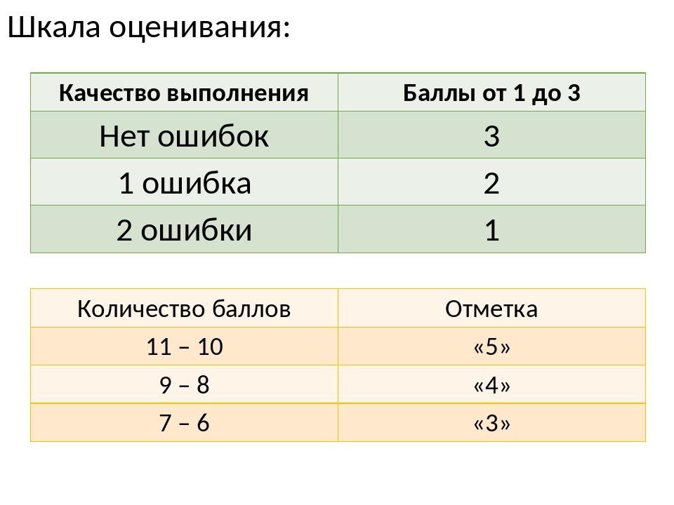 Шкала оценивания: Количество баллов Отметка 11 – 10 «5» 9 – 8 «4» 7 – 6 «3» К...