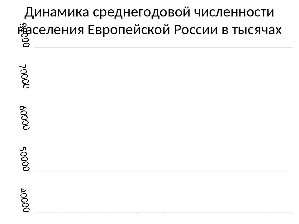 Динамика среднегодовой численности населения Европейской России в тысячах