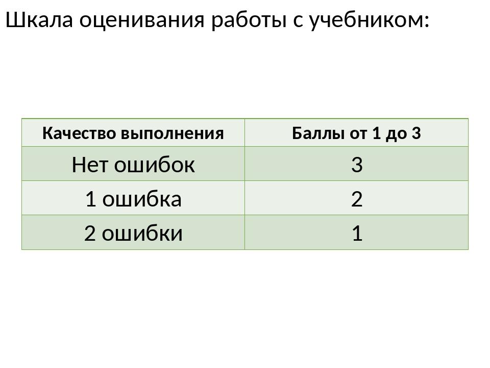 Шкала оценивания работы с учебником: Качество выполнения Баллы от 1 до 3 Нет...