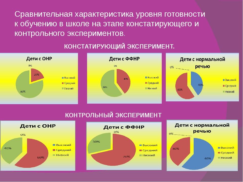 Сравнительная характеристика уровня готовности к обучению в школе на этапе ко...