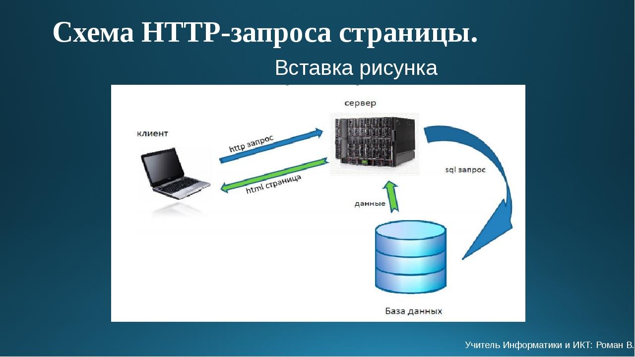 Схема HTTP-запроса страницы. Учитель Информатики и ИКТ: Роман В.Н.