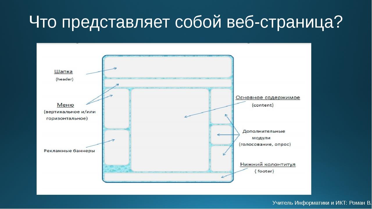 Что представляет собой веб-страница? Учитель Информатики и ИКТ: Роман В.Н.