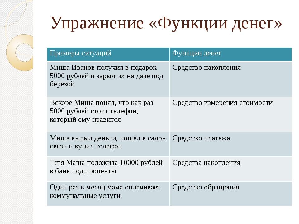 Упражнение «Функции денег» Примеры ситуаций Функции денег Миша Иванов получил...