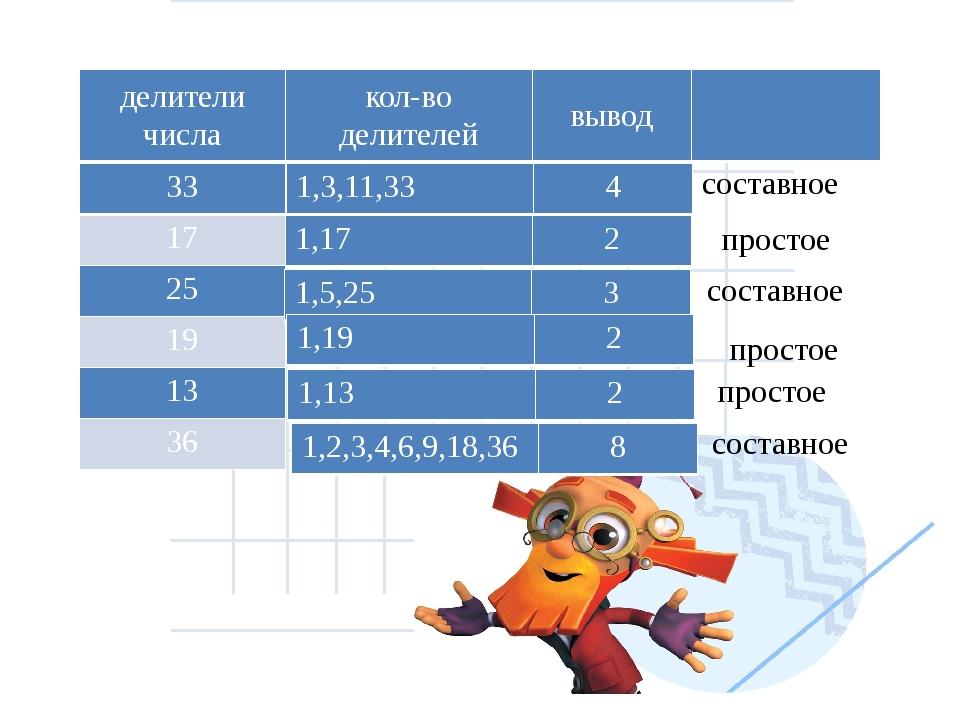составное простое составное простое простое составное делители числа кол-во д...