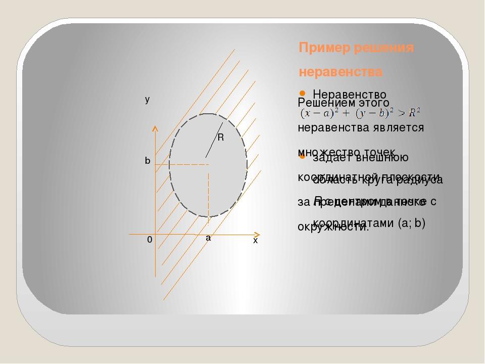 Пример решения неравенства Неравенство задает внешнюю область круга радиуса R...