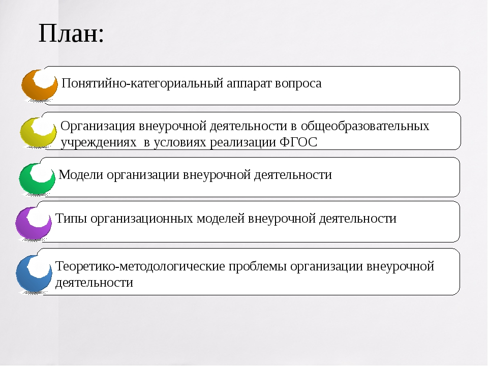 План: Понятийно-категориальный аппарат вопроса Организация внеурочной деятель...